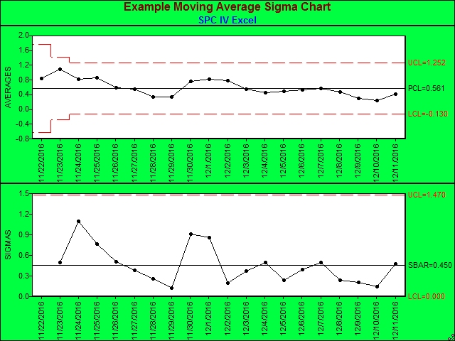 Moving Average Sigma Charts Moving Average In Excel Quality America