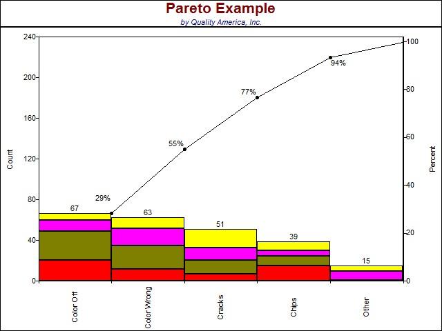 Interpreting a Pareto Chart Quality America
