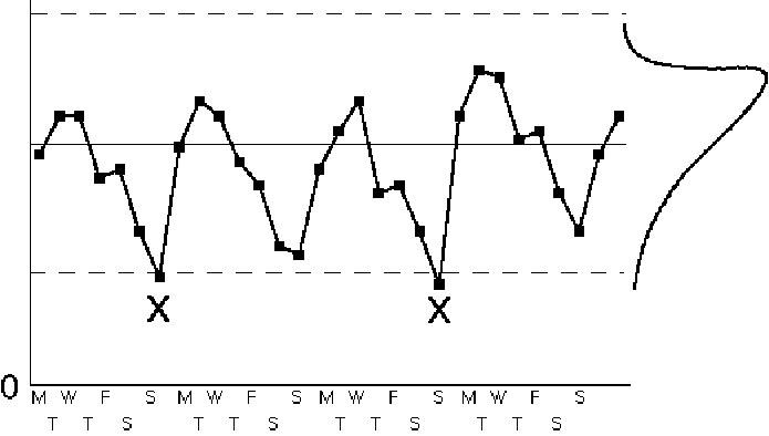 Control chart interpretation