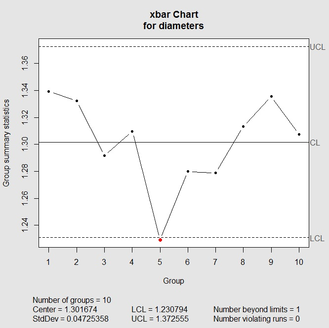 Control Charts in R A Guide to X-Bar/R Charts in the qcc Package