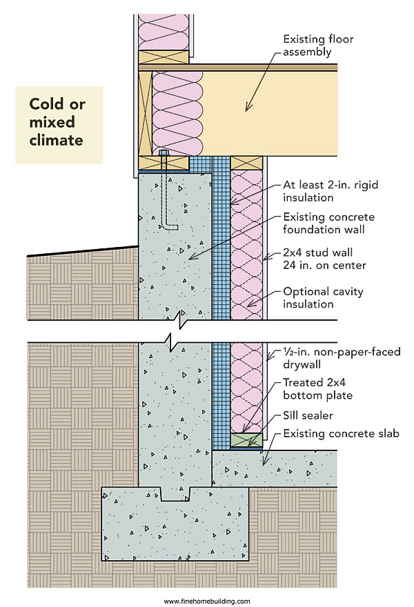 Healthy Basement Insulation Systems - Quality Built Basements LLC - Concrete Wall Insulation