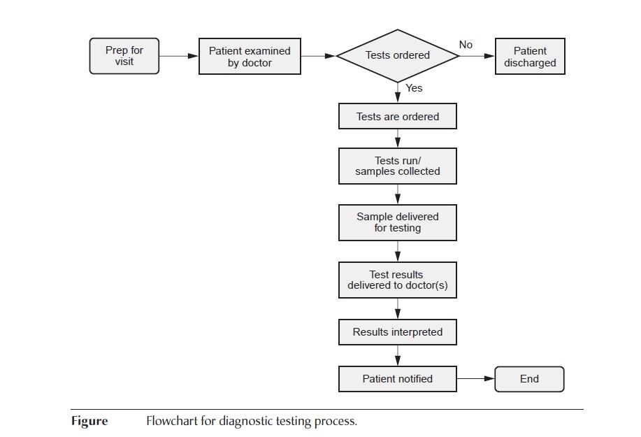 quality control process chart - Onwebioinnovate