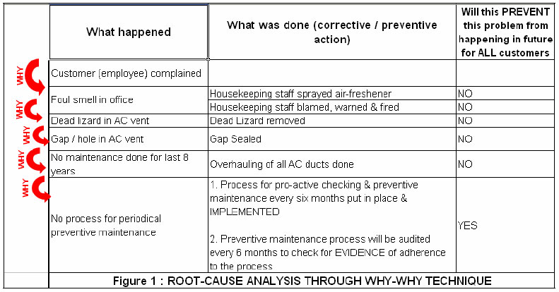 Root Cause Analysis, part 3 Critical Success Factors by Arun - root cause analysis sample