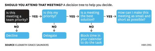 Should you attend that meeting