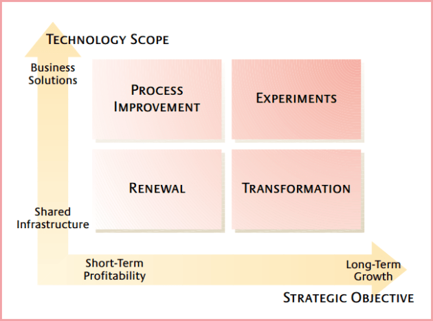 A Framework for IT Investment