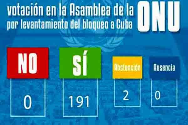 Bloqueo a Cuba: Rechazo universal y abstención de Estados Unidos
