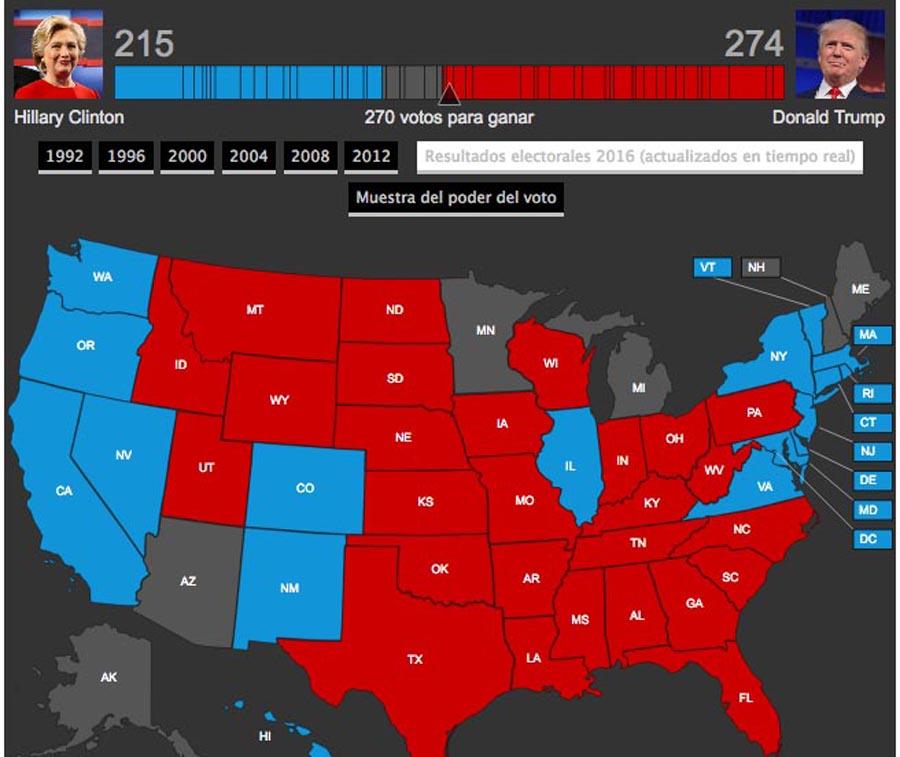 Donald Trump gana el voto popular y el colegial.