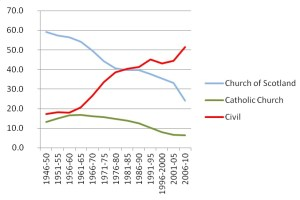 Trends in Scottish Weddings 1946-2010