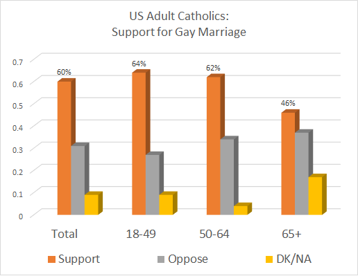 Quinnipiac Catholic Poll, Gay Marriage