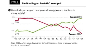 WaPo poll, Feb 2014