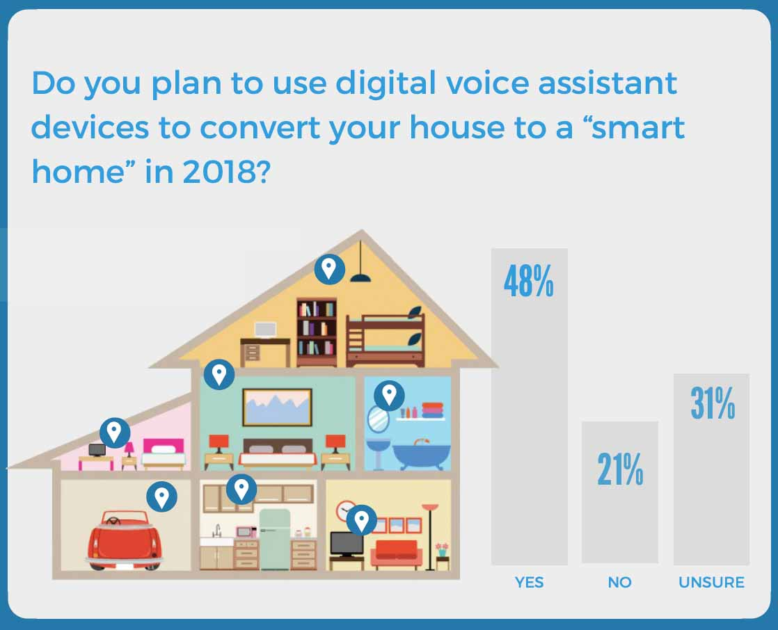 Amazon Smart Home How Amazon Is Owning The Smart Home Market Questionpro