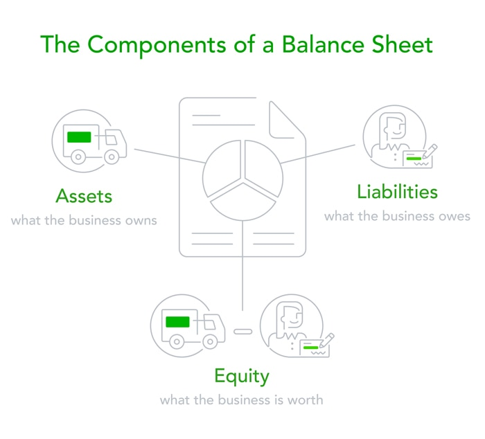 Balance Sheets Why You Need One (and a Free Template)