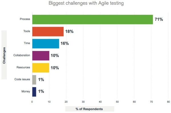 Biggest challenges of Agile Testing - Latest trends in software testing