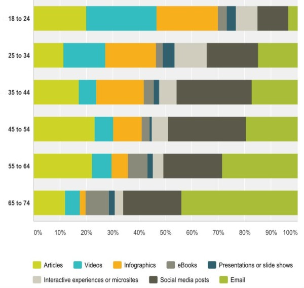 Different Demographics Content Types 600x568
