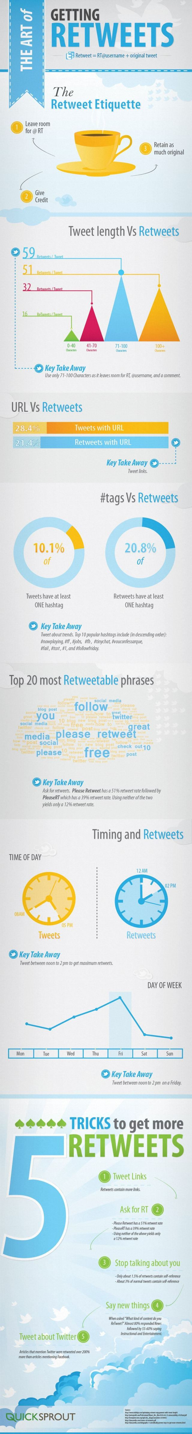 theartofgettingretweets [Infographic] How To Get More Retweets On Twitter