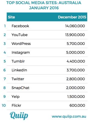 Top Australian sites table January 2016