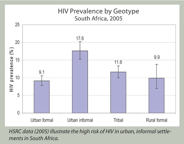 Appraisal  Action HIV/AIDS in Southern Africa Conference