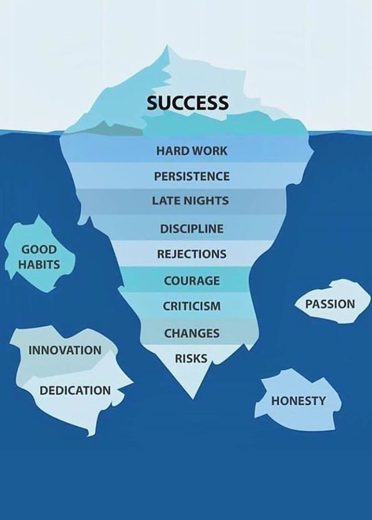 Quotes About Life Success requires key elements that aren\u0027t always