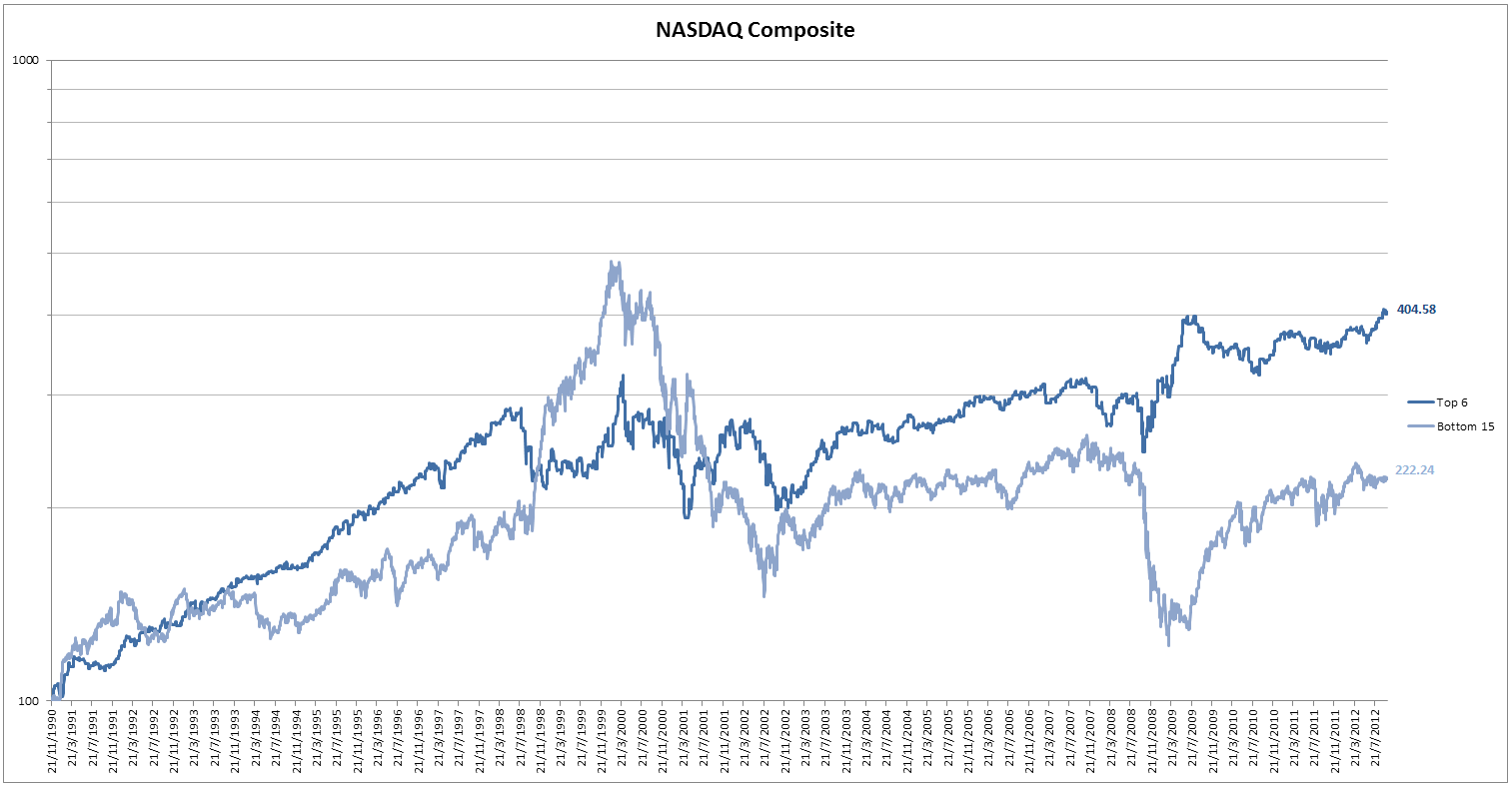Nasdaq sp put oder call sp 500 f vs nasdaq f the stocks included in the sp are those of large publicly held companies that trade on either of the two largest american stock biocorpaavc Choice Image