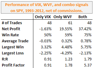 performance VIX WVF Both