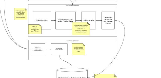 QBS design chart