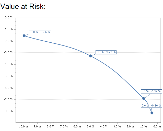 Value at risk trading strategy