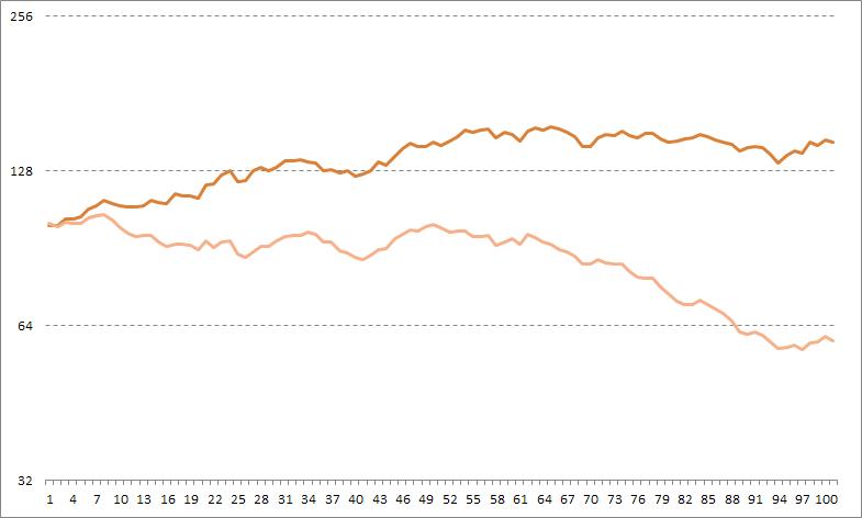 correlation curves