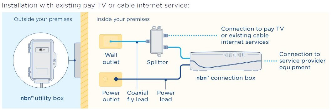 NBN HFC Cable Everything you need to know WhistleOut