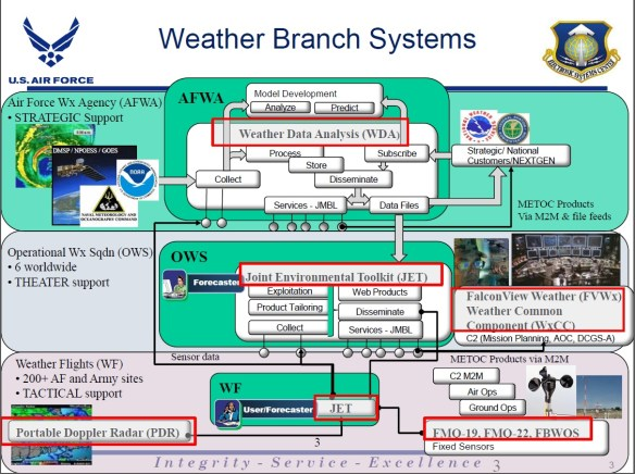 Air Force Weather Weapons System AFWWS 03