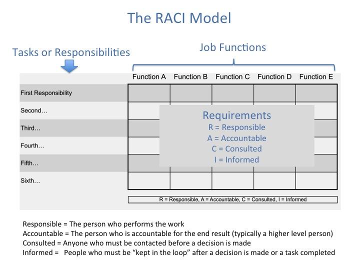 RACI Model u2014 RACI Charts - raci chart template