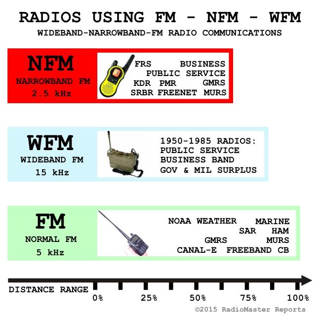 Survivalist SSB CB Freeband Channel Frequency List RadioMaster Reports