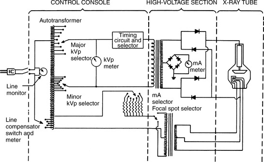 x ray tube circuit diagram labeled