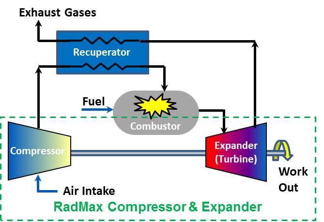 Turbine Engine RadMax Technologies