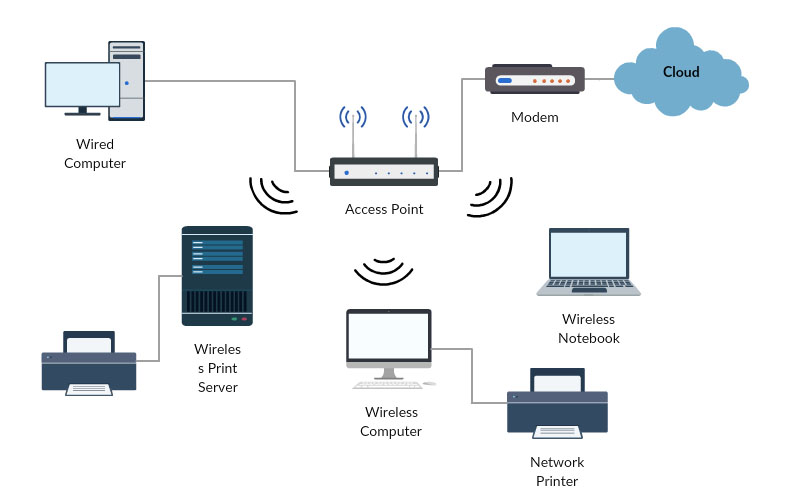 Visio Diagrams Of Wireless Networks Wiring Diagram