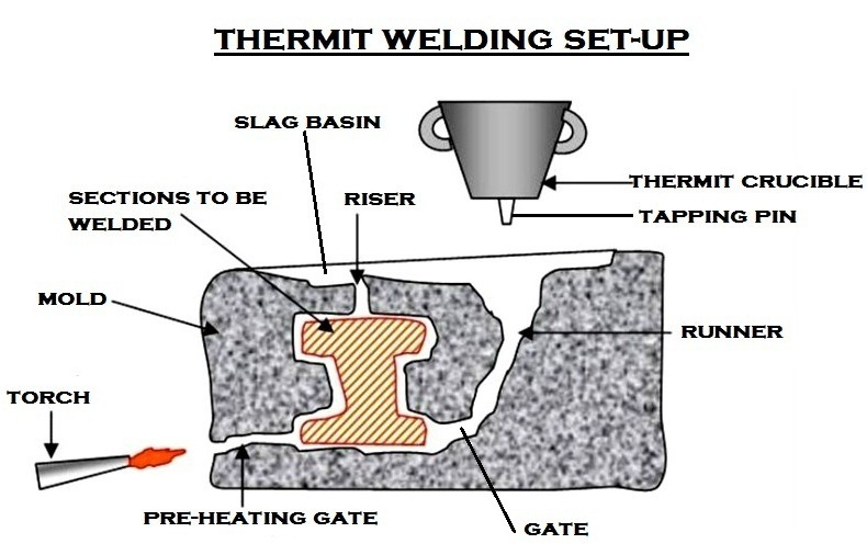 History and Uses - Chemistry Assignment-Thermite Reaction - thermite welding