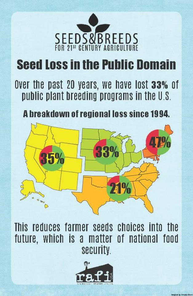 Infographic: Seed Loss