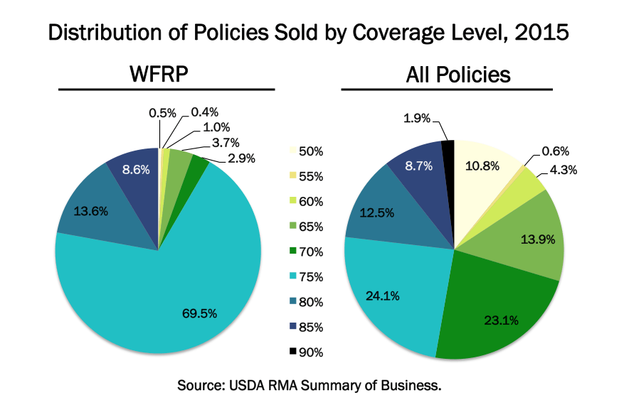 coverage level pie charts 5.7.15