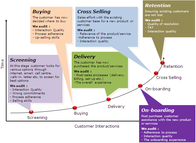 Customer´s Needs HP Maturity Model Processes Pinterest Maturity - standard service contract