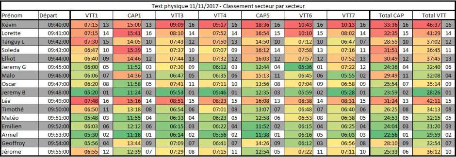 Test physique 11-11-2017 - Classement secteur par secteur