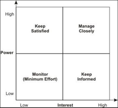 Stakeholder Analysis « Raina\u0027s Reflections