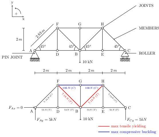 body diagram of roof truss
