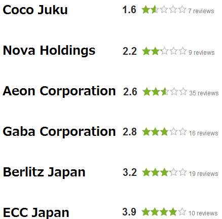Glassdoor Eikaiwa Ratings by (former) employees