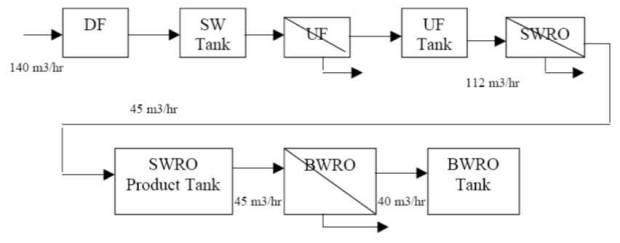 BLOK DIAGRAM RO SYSTEM