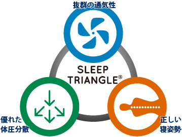 sleep-triangle