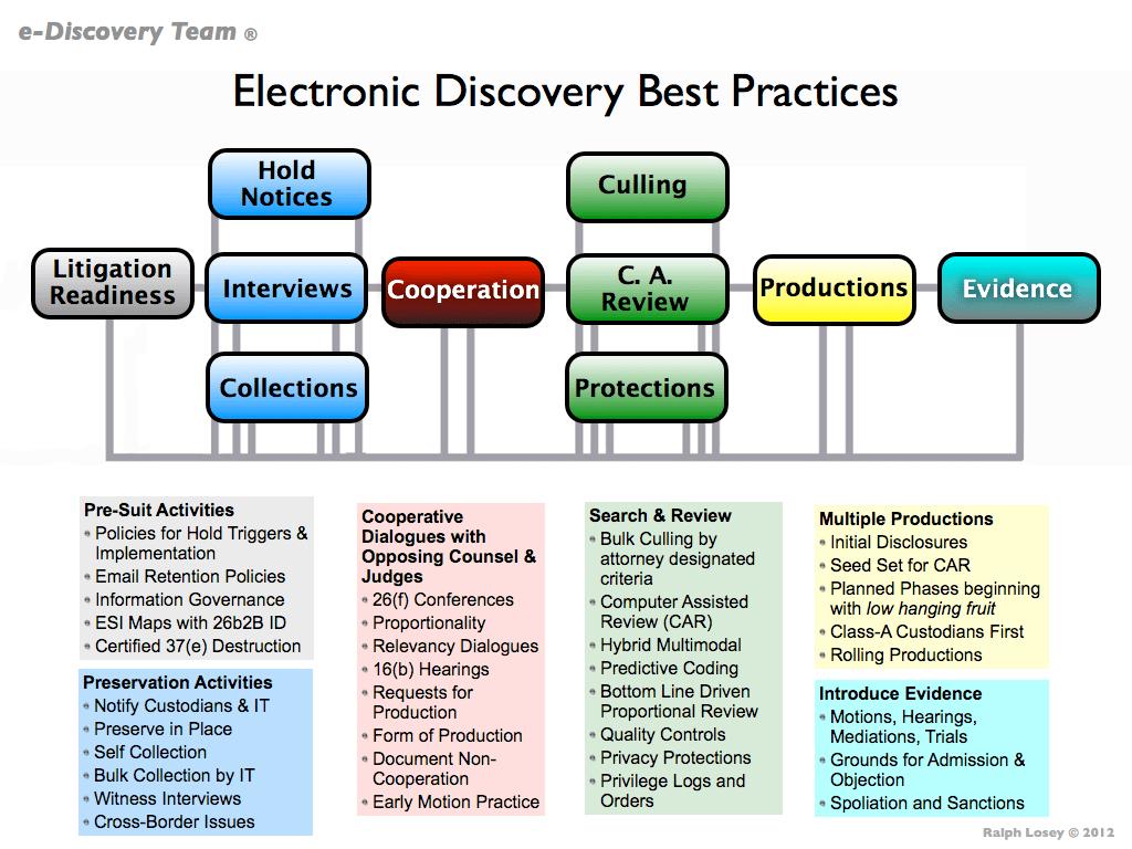 e discovery process flow chart
