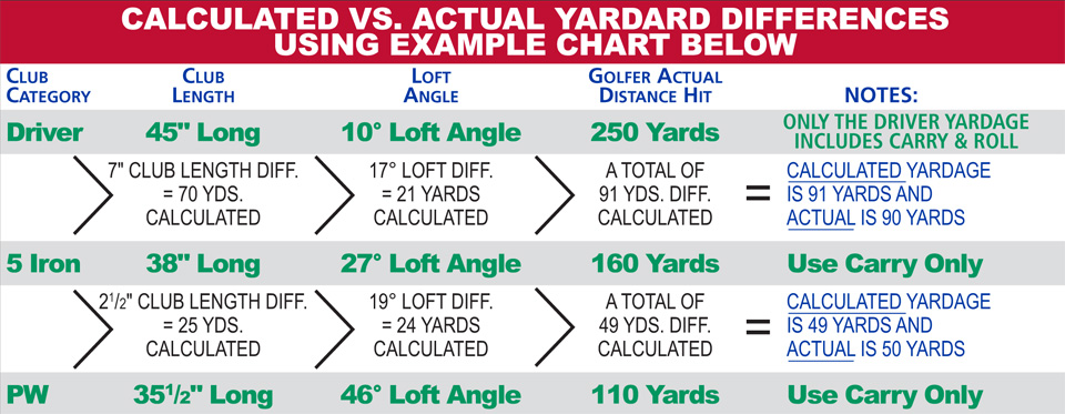 golf club yardage cheat sheet - Johnnecrewpulse