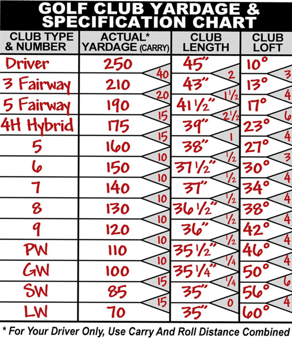 golf distance charts - Johnnecrewpulse