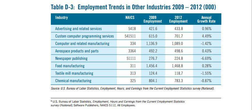 Economy and Video gaming \u2013 Video Games