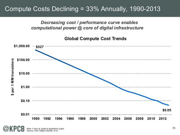 computing cost