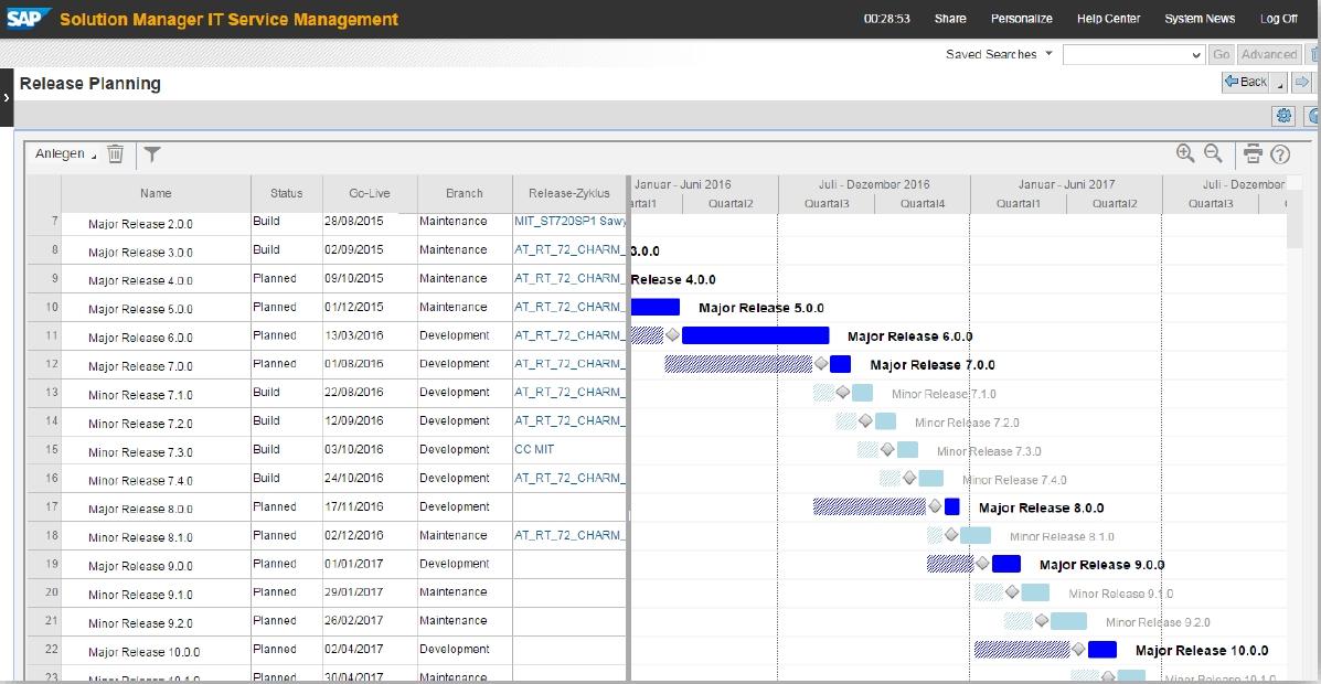 Implementation Plan Templates Process Implementation Plan - it project plan template